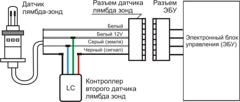 Эмулятор лямбда-зонда